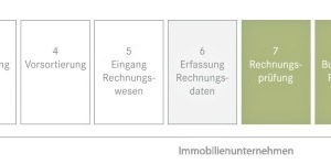 Schlanker, schneller, effizienter. Mit dem Rechnungsservice entfallen wesentliche Schritte (weiße Felder). Die Rechnungsbearbeitung wird deutlich vereinfacht<br />