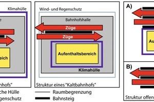 Grafik 1: Varianten der Gebäudezonierung und -hülle<br />