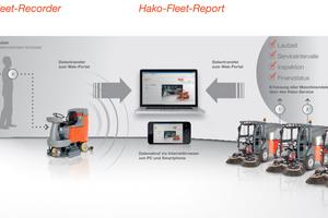 Die Hako-Fleet-Management-Solutions