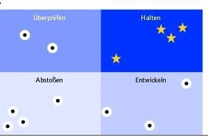 """Grafik 2: Vierfeldmatrix zur Einstufung der Objekte in Quadranten. Was bei Marketing-Portfolios """"Stars"""" sind – ist hier die Kategorie """"Halten"""""""