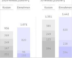 Grafik 1: Kostenblöcke und Einnahmenarten für die Wirtschaftlichkeitsberechnung, exemplarisch für ein Gebäude; Betrachtungsdauer 25 Jahre