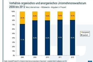 Verhältnis organisches und anorganisches Unternehmenswachstum 2008 bis 2012
