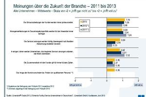 Meinungen über die Zukunft der Branche – 2011 bis 2013
