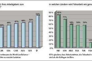 Grafik 3: Internationale Home-Office-Studie 2011<br />
