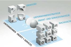 """Grafik 1: Mit dem M.O.O.CON-System wird die Unternehmensstrategie in eine Objekt- und Servicestrategie übersetzt – von den vier Feldern der Identitätsseite eines Unternehmens (z.B. """"Organisation"""" kommt man zu den neun Feldern (z.B. """"Standort"""" oder """"Funktion"""") der Nachhaltigkeitsseite, in denen weiter strukturiert wird"""
