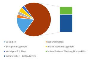 Grafik 2: Aufteilung der TGM-Kosten von Bürogebäuden